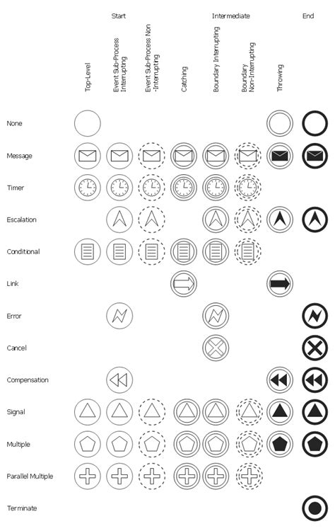 bpmn diagram symbols design elements events bpmn 2 0 design elements activities bpmn 2 0 design elements