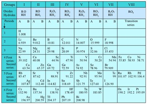 in the modern periodic table elements are arranged
