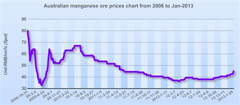 Price Is Lumpy by Australian Manganese Ore Prices Chart From 2008 To Jan