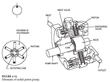 hydraulic radial piston pump | hydraulic pump