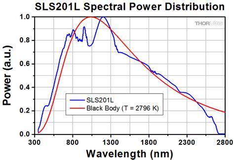Tungsten L Spectrum by Quartz Tungsten Halogen L