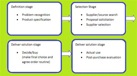 Decision Process Paper - industrial buyer behaviour industrial buyer behaviour process