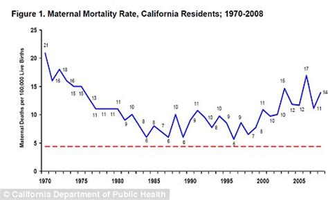mortality rate c section are c sections to blame maternal death rate nearly