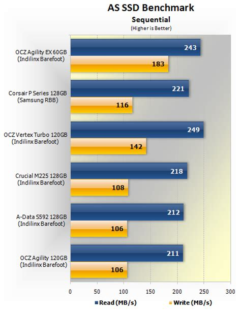 as ssd bench ocz agility ex 60gb slc ssd review gt benchmarks as ssd