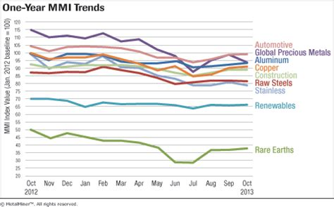 monthly report: metal price index trends – october 2013