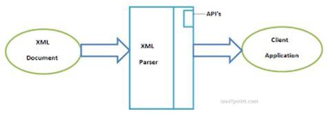 xml tutorial javatpoint xml file parsing in python 3 5 oneops work