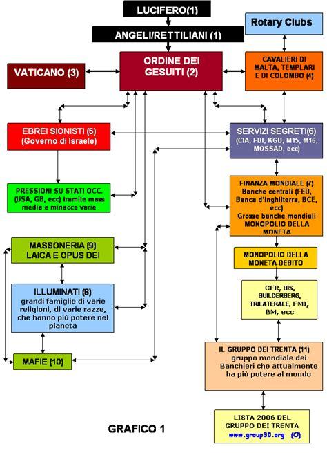 illuminati italiani nomi anti new world order contro il nuovo ordine mondiale