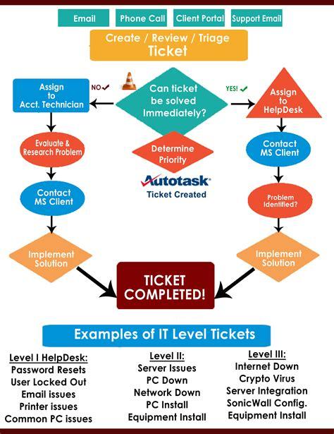 helpdesk flowchart helpdesk flowchart 28 images 3925944864 15790ffdef z