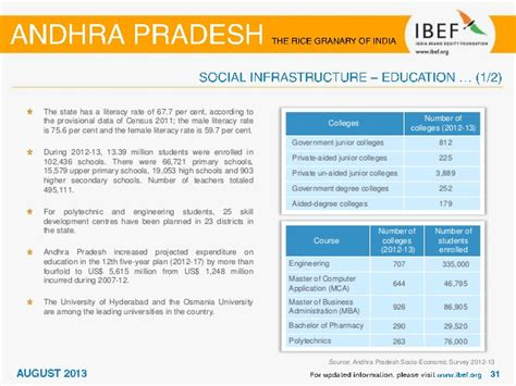 Andhra Pradesh Government For Mba by Andhra Pradesh State India Economic Snapshot