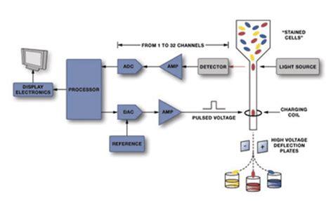 flow cytometry diagram the versatile op in apps