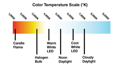 kelvin color temperature the importance of color temperature