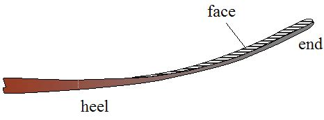 diagram of hockey stick physics in sports physics of hockey
