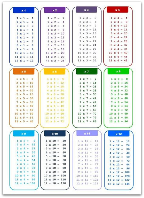printable times tables pdf tables 1 to 20 pdf worksheet ixiplay free resume sles
