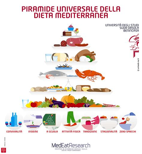 nuova piramide alimentare mediterranea la dieta mediterranea diventa un volano turismo nel