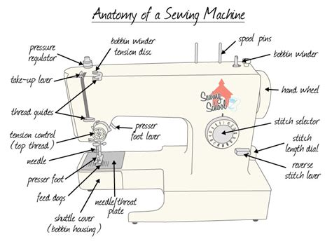 Mesin Jahit Cs6000i sewing school your source for all things sewing back to sewing school anatomy of a