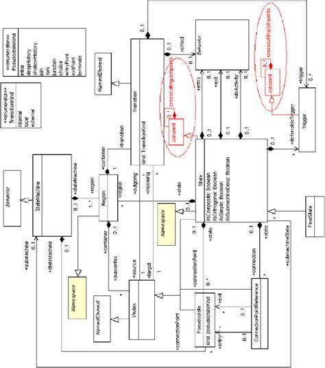 state machine diagram visio 4 state machine diagram meta model from the uml