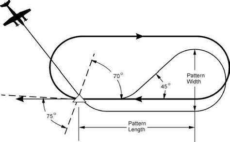 holding pattern test figure 3b 68 teardrop entry into a holding pattern
