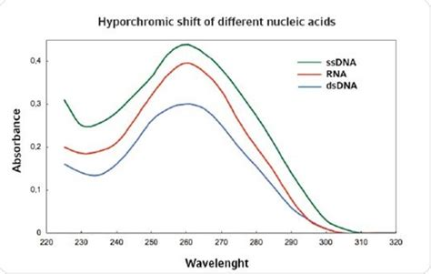 using eppendorf biospectrometer® fluorescence for nucleic