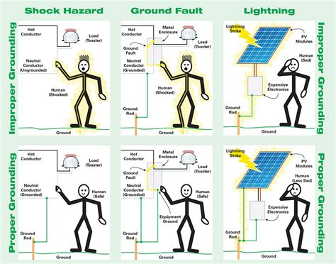 wiring a grounded electrical wiring a of simple