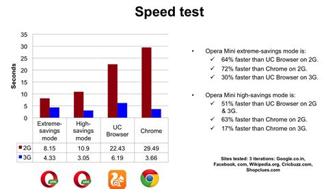 mobile browser test opera mini is the fastest browser for your phone new