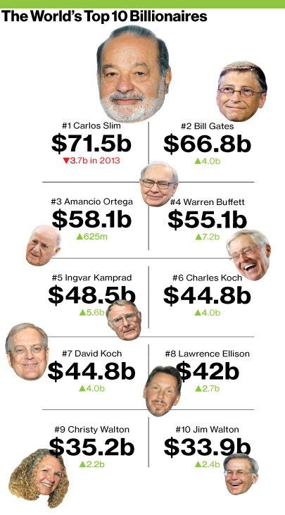 world s top 10 billionaires whose gained or lost comparable 171 jhunjhunwalas