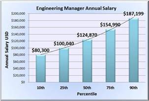 engineering manager salary wages in 50 u s states