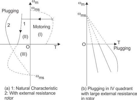 linear induction motor braking linear induction motor regenerative braking 28 images regenerative braking induction motor