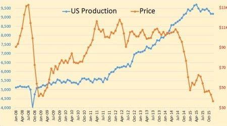 will non opec oil production collapse in 2016? | phil's