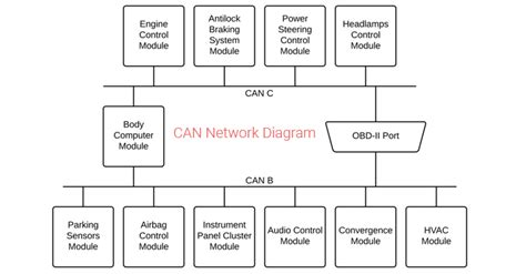 attacking network protocols a hacker s guide to capture analysis and exploitation books unpatchable flaw in can protocol expose modern cars to