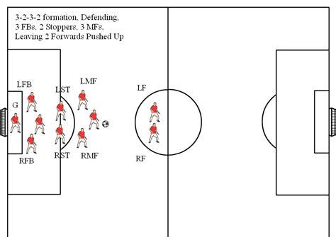 football lineup diagram soccer lineup diagram images