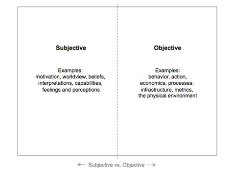 exles of objective and subjective statements subjective vs objective worksheet worksheets for all