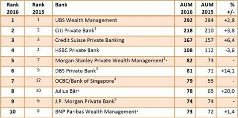table wealth management the largest wealth managers in aum table 2016