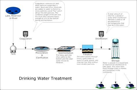 water treatment flow diagram water treatment process flow diagram template
