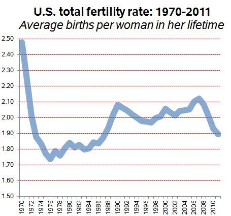 Roots Trend 2008 by Declining Fertility Is Not The Root Of America S Problems