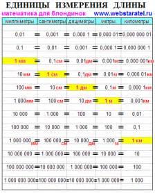 миля и километры таблица перевода