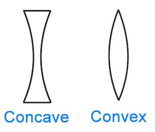 concave vs. convex: what's the difference? writing explained