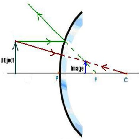 converging mirror diagram how to draw a diagrams for convex mirrors