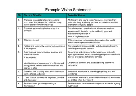 sle business plan vision statement 17 best images about vision staements on pinterest a