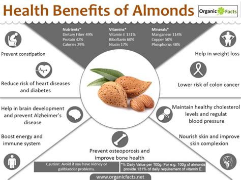Benefits Of You Should About by Nutty Benefits Why You Should Eat Almonds