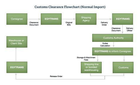 import flowchart project logistics egytrans