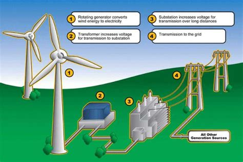 wind turbine diagram wind turbine facts noupoort wind farm sustainable wind