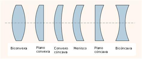 imagenes virtuales formadas por lentes concavos enterate de fisica lentes