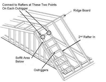 hurricane retrofit guide gable  overhangs rafter