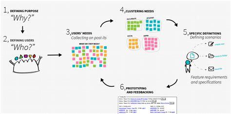 process design tool process design tool 28 images perancangan proses