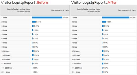 Brand Report Card Template by Email Marketing Analytics Tracking Tagging Segmentation