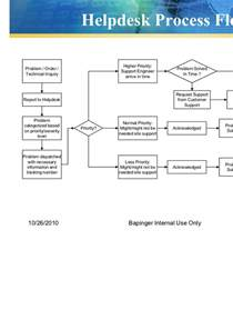bapinger help desk procedure log book amp report