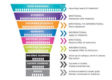 Registrar S Office Strategic Plan Registrar S Office University Of Waterloo Strategic Enrollment Management Plan Template