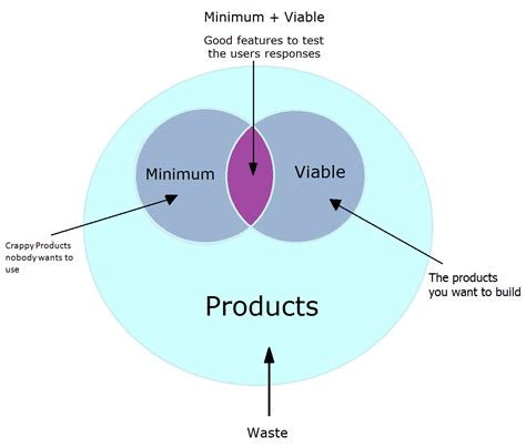 Mvp Minimum Viable Product Startitup Minimum Viable Product Template