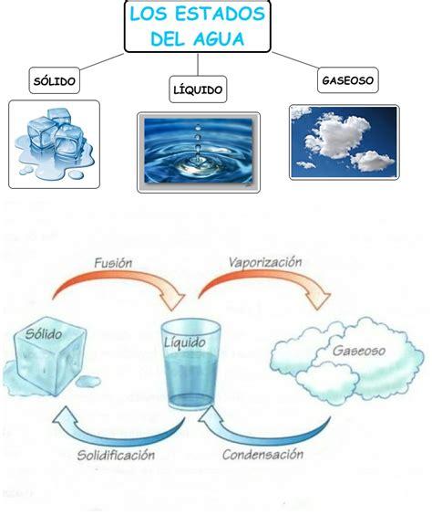 el agua estados y utilidades estados del agua