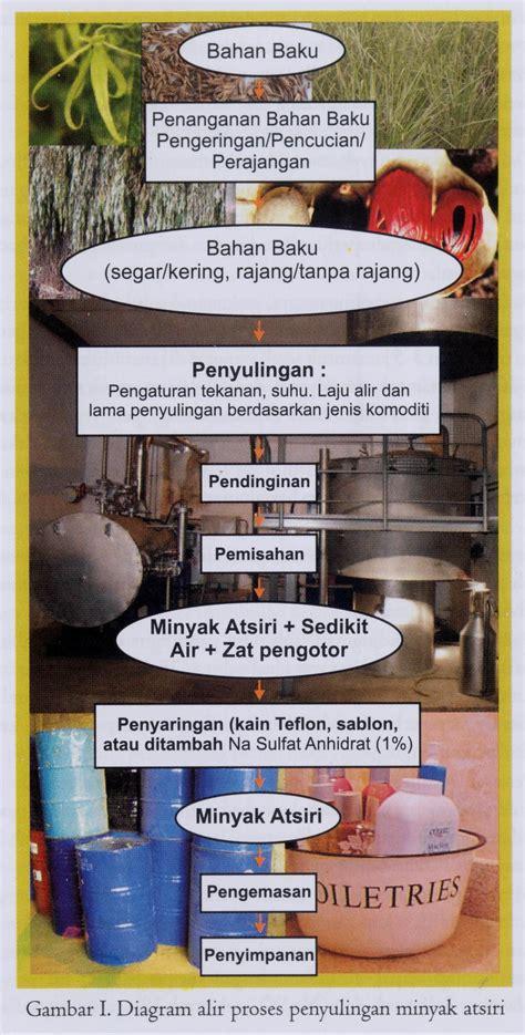 Pasaran Minyak Nilam Di Indonesia serikat petani pasundan proses produksi minyak atsiri